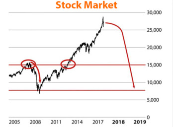 Banyan HillThis Chart Proves Stocks Will Collapse By 70% On August 1